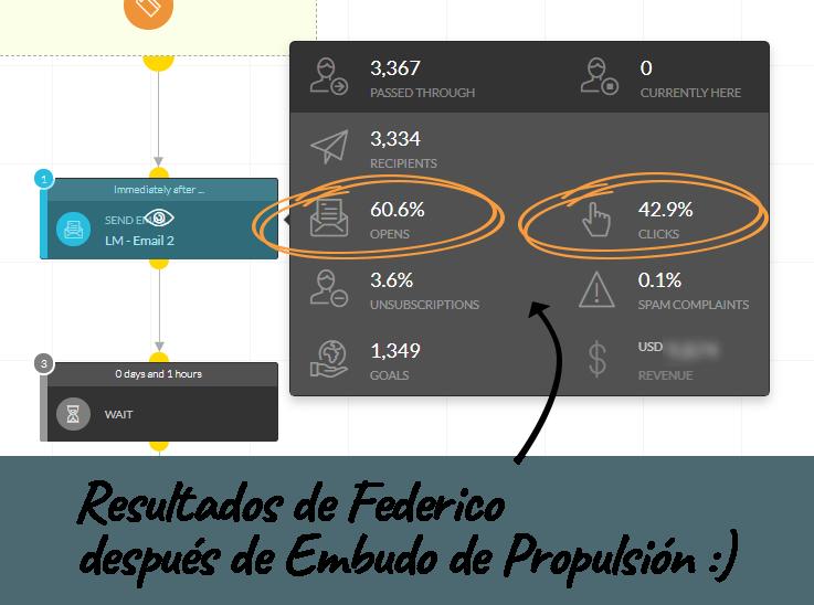 Estadísticas Federico (Después)
