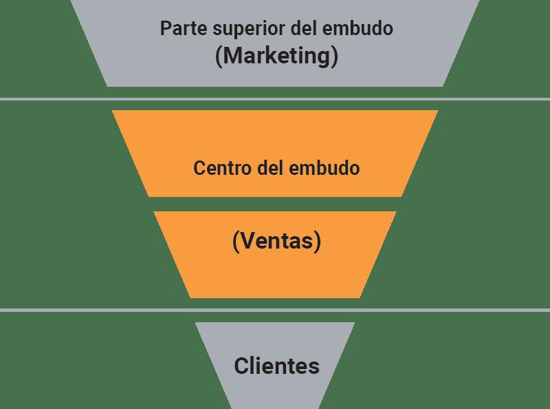 Embudo de venta simplificado